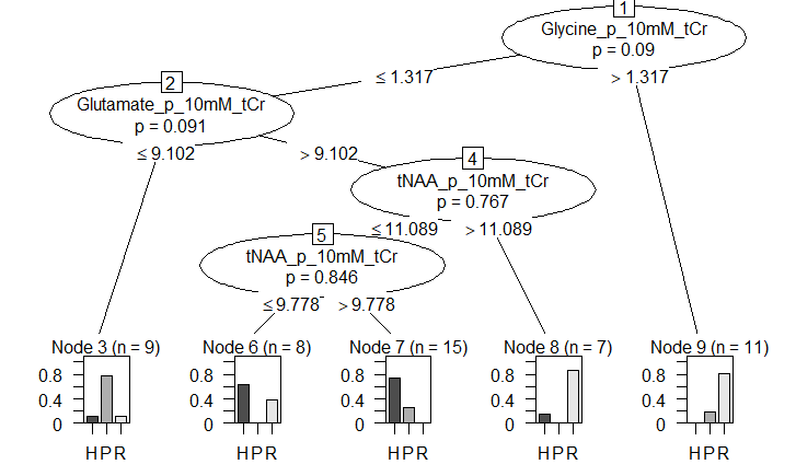 The function ctree was used to create a prediction tree, which was then cross-validated (10-fold; 500 iterations). It shows that glutamate and the combination of choline and phosphocholine are the best predictors for the type of MS a patient has. The model had a 50% accuracy when used on the test set.