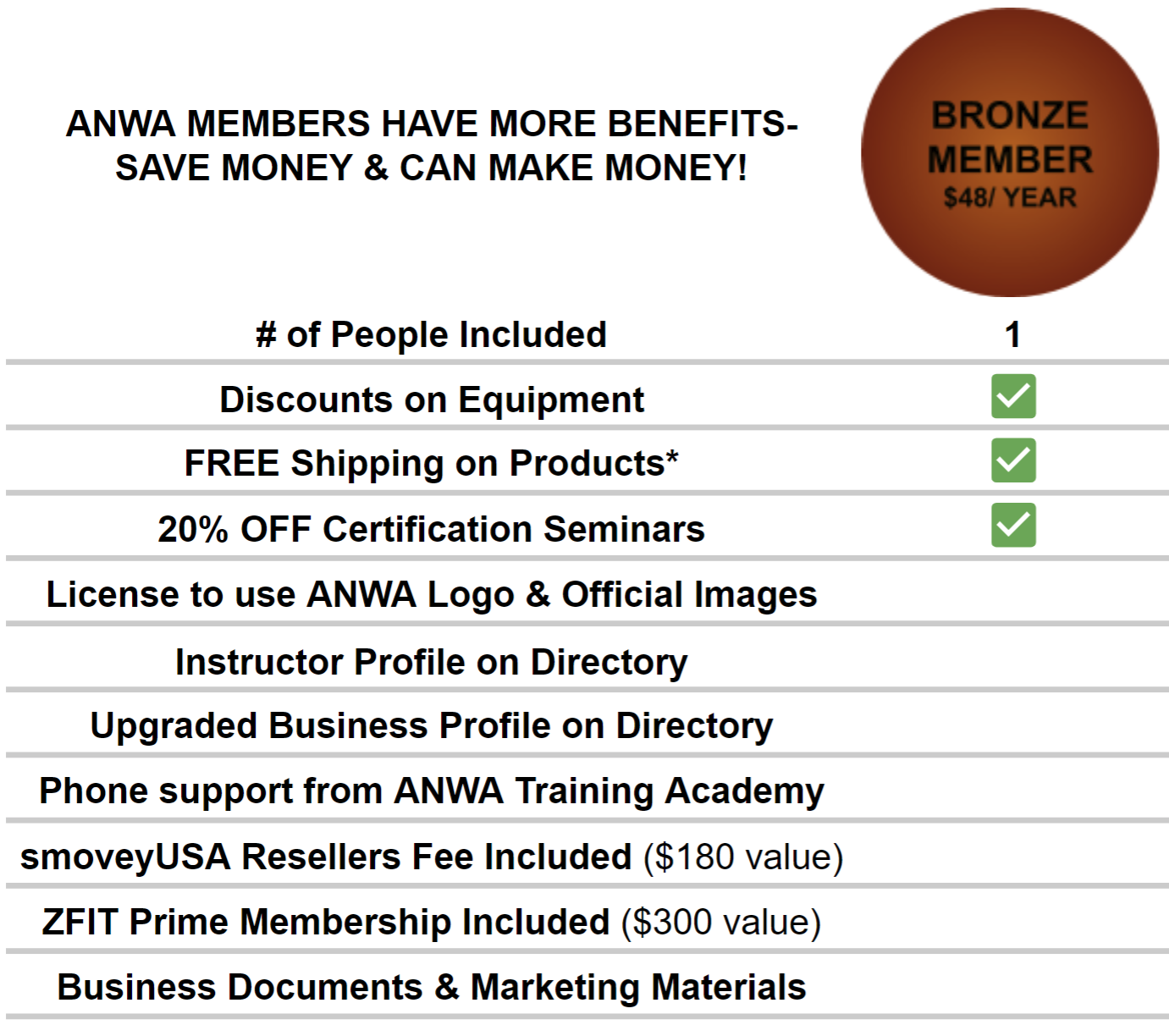 Nordic Walking Online- ANWA Membership Package- Bronze Member