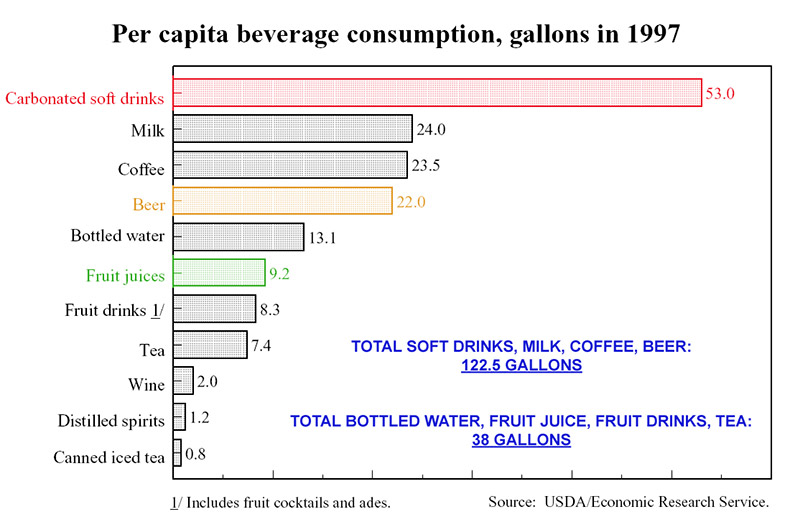 Beverage-Consumption-1997-2.jpg