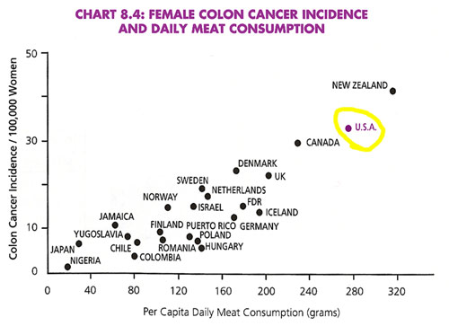 Female-Colon-Cancer-and-Meat-Consumption.jpg