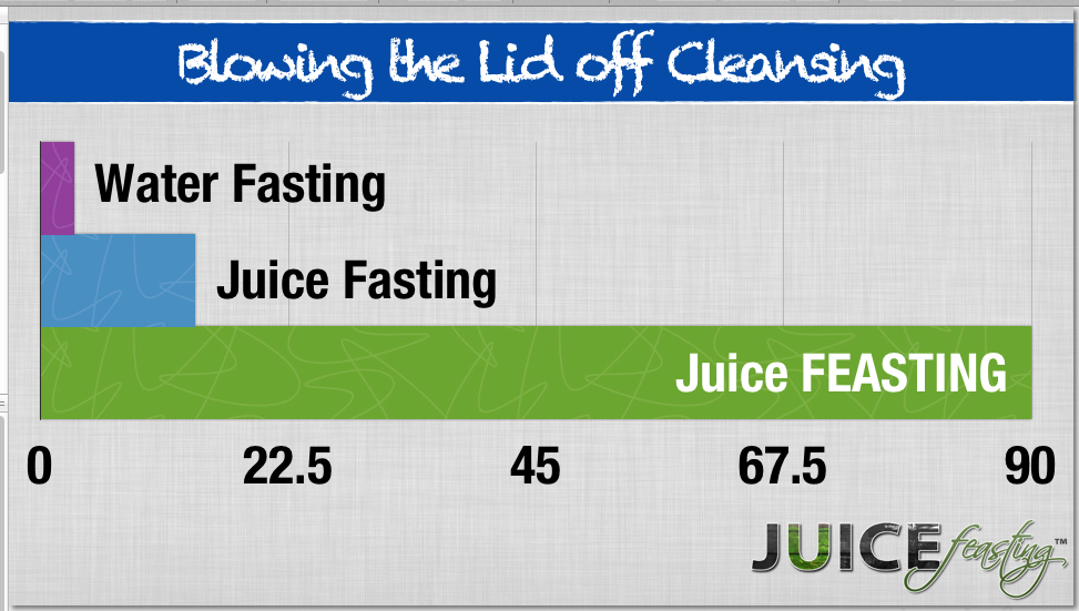 Juice Feasting vs Fasting Chart.png