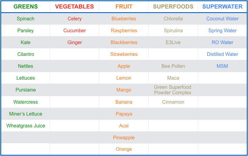 Four Means Green Smoothie Ingredients Chart.png