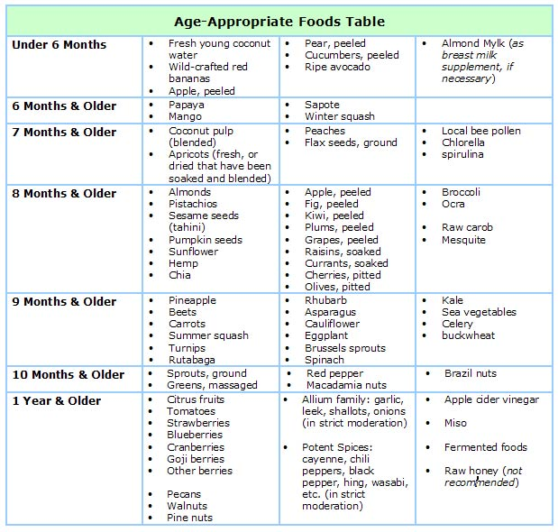 Age_Appropriate_Foods.jpg
