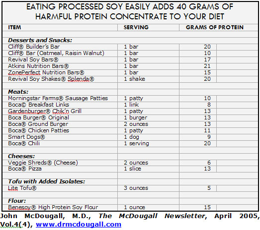 Soy-40-grams-chart.jpg