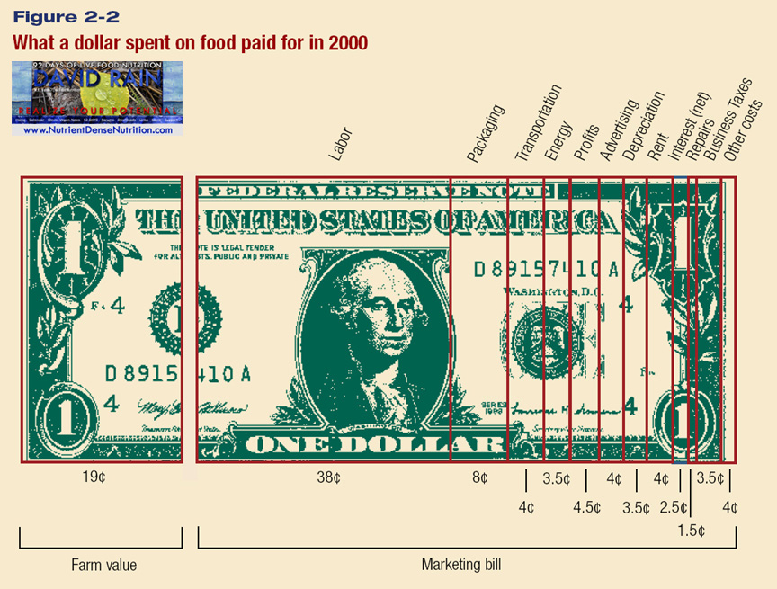 Dollar Spent on Food 2000.jpg