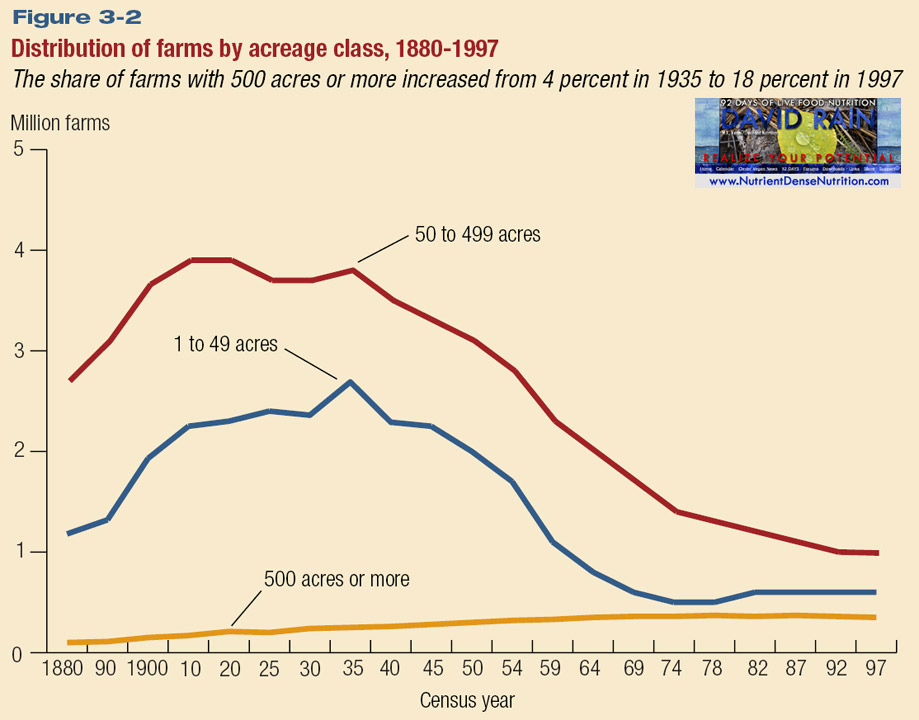 Farms - Distribution by Acreage Class 1880-1997.jpg