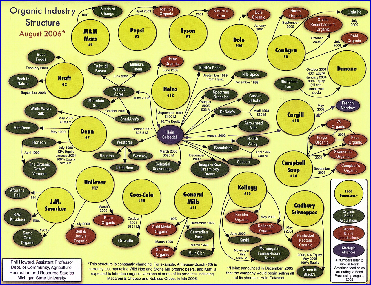 Organic Industry Structure Aug 2006.jpg