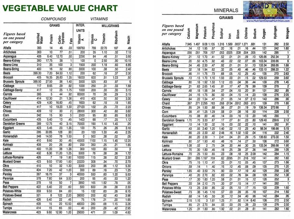 Fruit-Veg - Vegetable Value Chart - N Walker.jpg