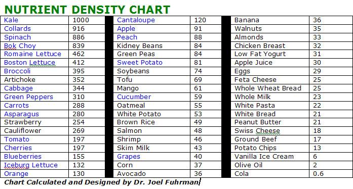 Nutrient Density Chart.jpg