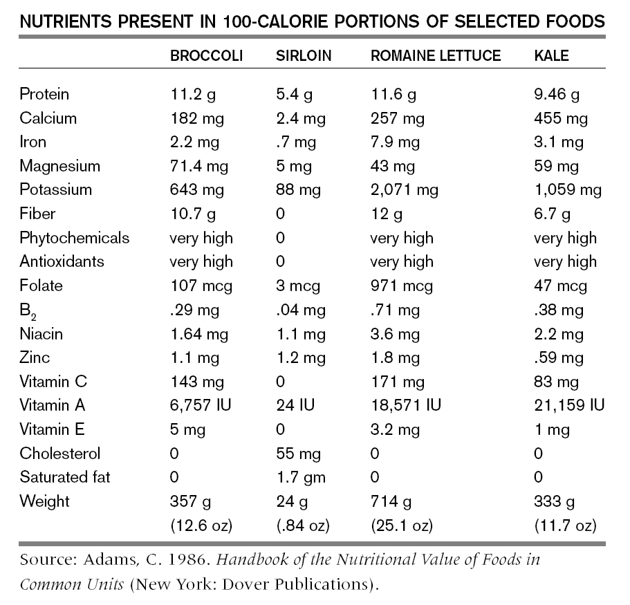 Nutrients in 100 Calorie Portions - Selected Foods.jpg