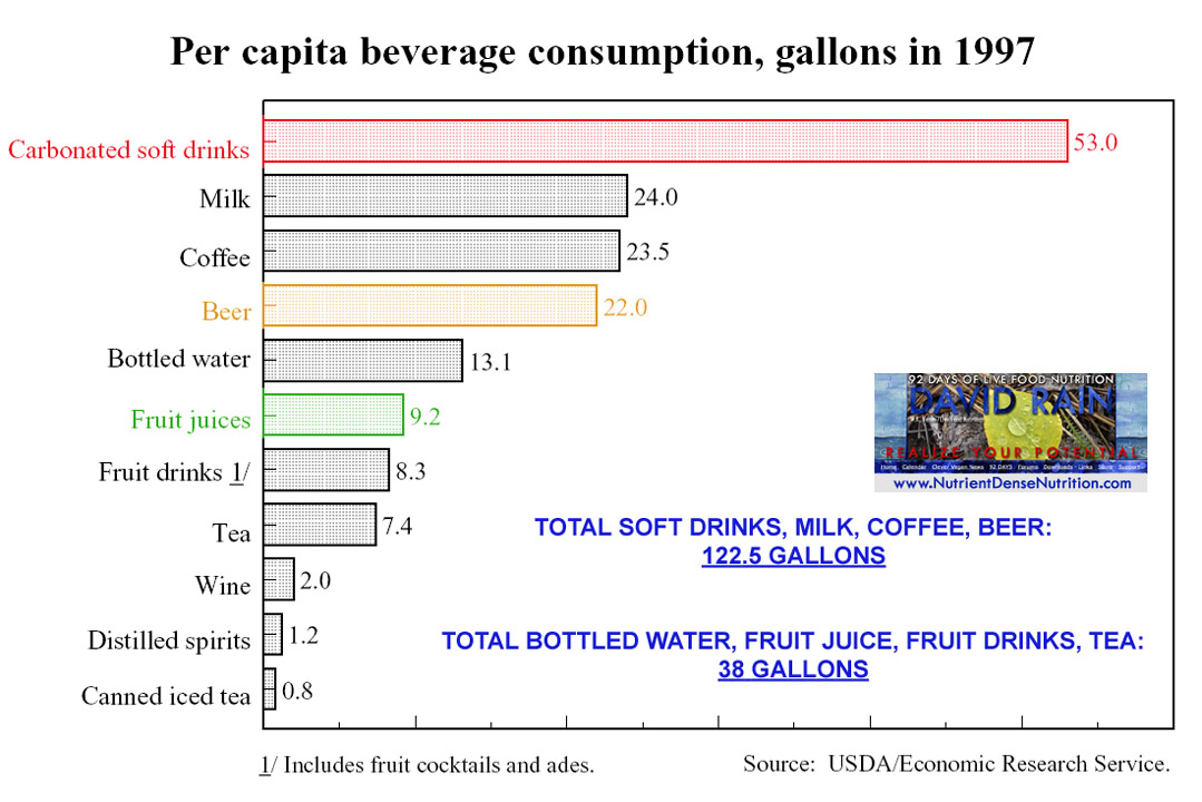 Beverage Consumption 1997.jpg