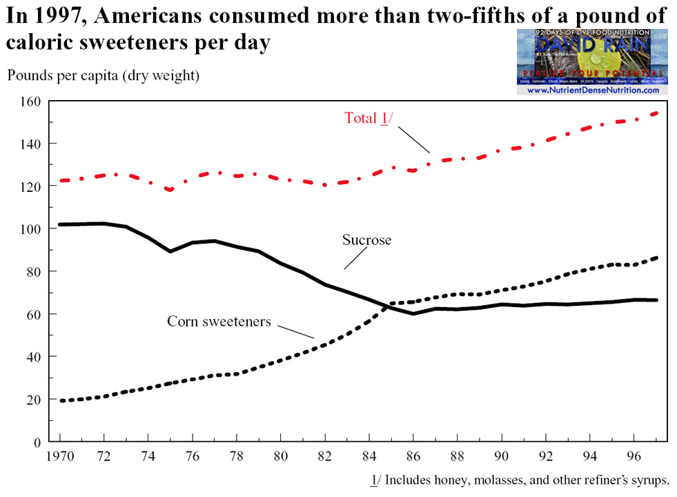 Caloric Sweetners Consumption 1970-97.jpg