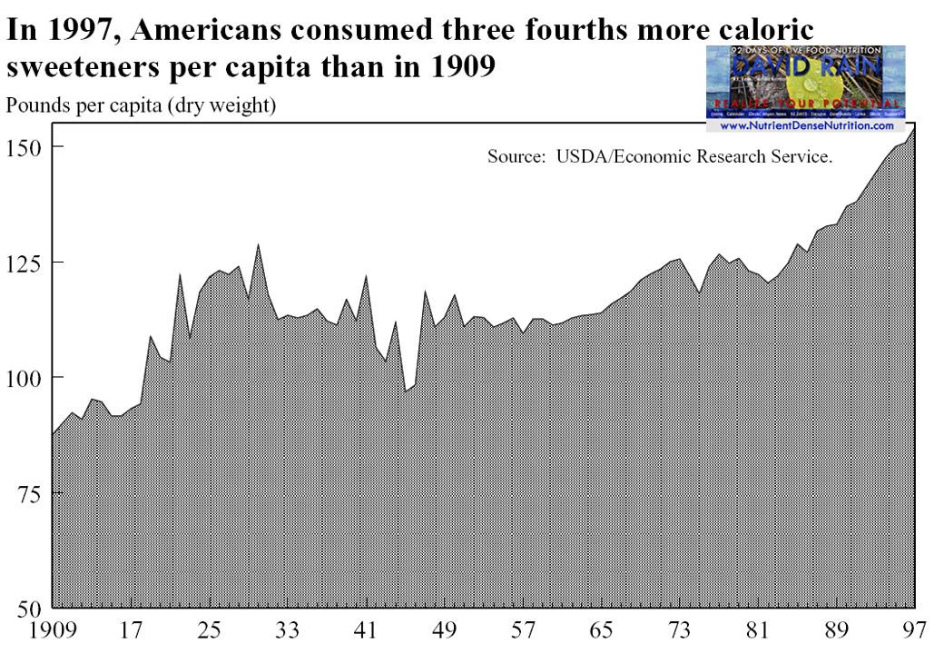 Caloric Sweetners Consumption 1909-97.jpg