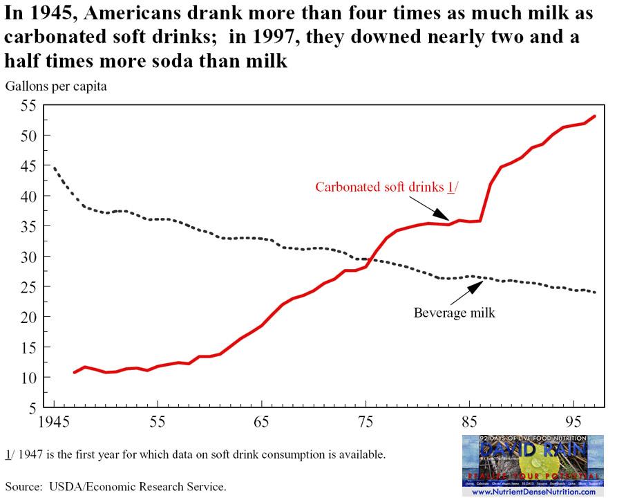 Soft Drinks vs CowMilk 1947-Present.jpg