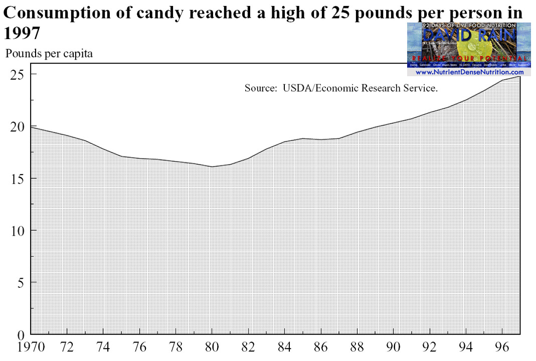 Candy Consumption 1970-97.jpg