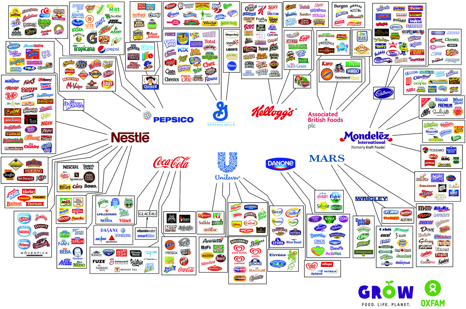 The 10 Companies that Own The Food Industry
