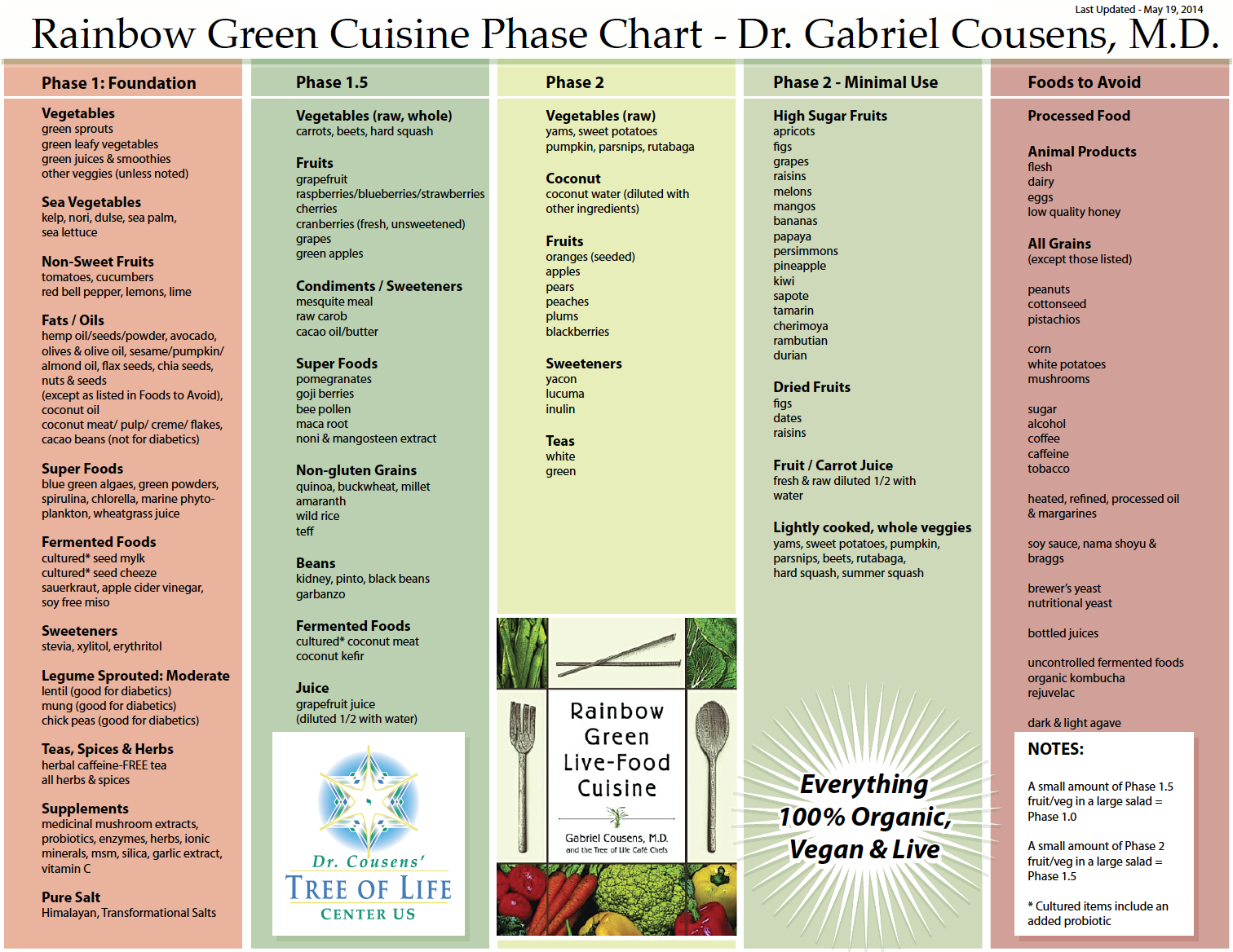 rainbow green food phases chart - By Dr. Gabriel Cousens, M.D.A 2012 Update to Dr. Cousens' Rainbow Green Food Phases chart. If you are new to the Glycemic Index of foods from a Raw/Live Plant-Based perspective, then do download this chart to learn ways to lower the glycemic load of your diet for your long-term benefit!