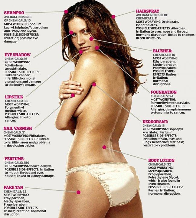 """""""Chemical Beauty Secrets"""""""