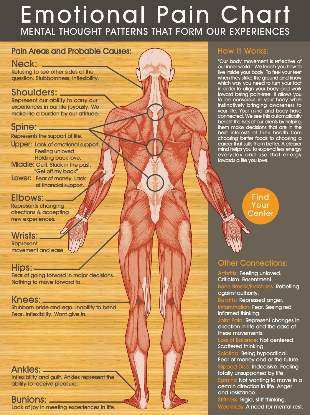 Emotional Pain Chart - Our body movement is reflective of our inner world. This chart is an excellent, thought-provoking contemplation on how mental thought patterns form our experiences, including that of pain in the body.This is a strong affirmation of Dr. Sarno's work posted above: Healing Back Pain: The Mind Body Connection.