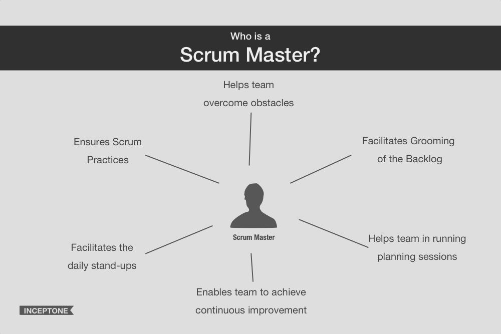 Responsibilities of the Scrum Master
