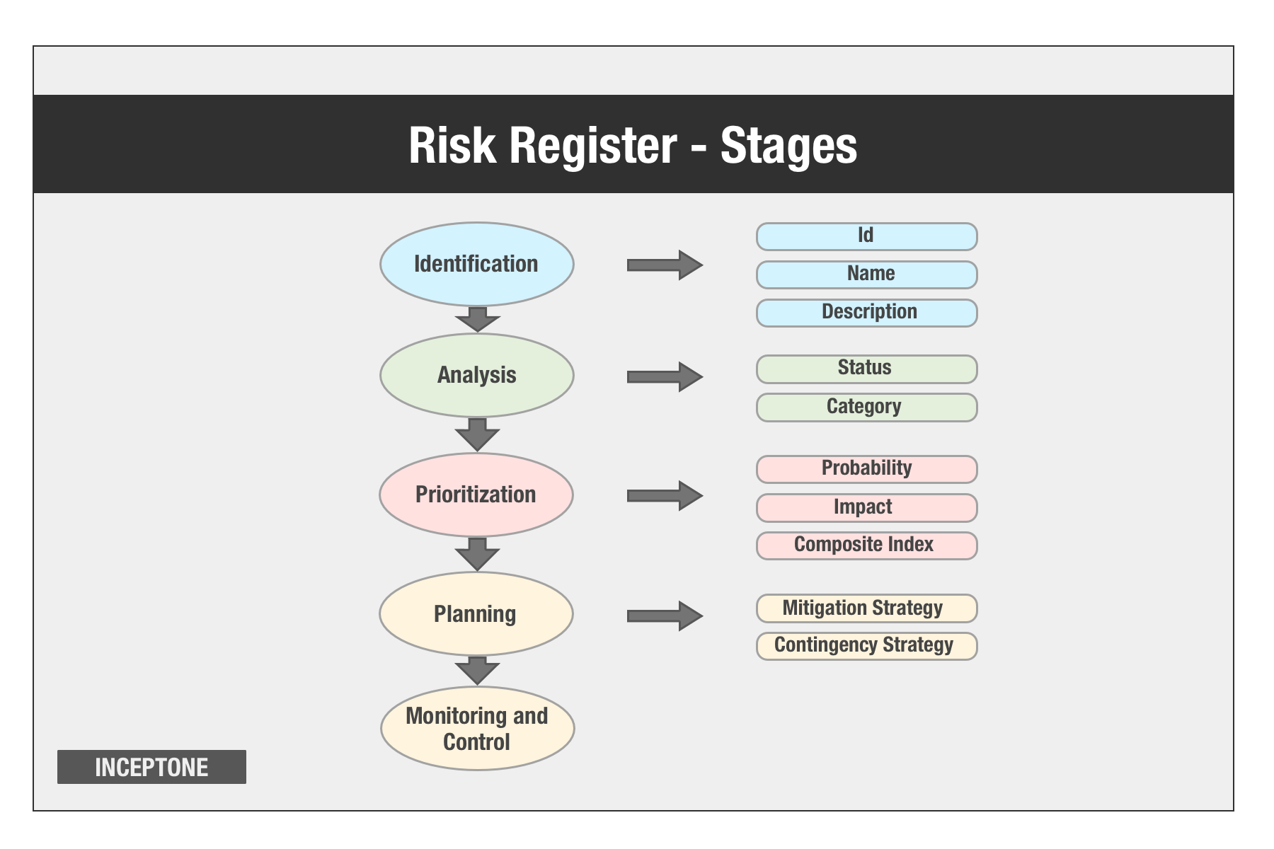 Stages through which a Risk Register gets built
