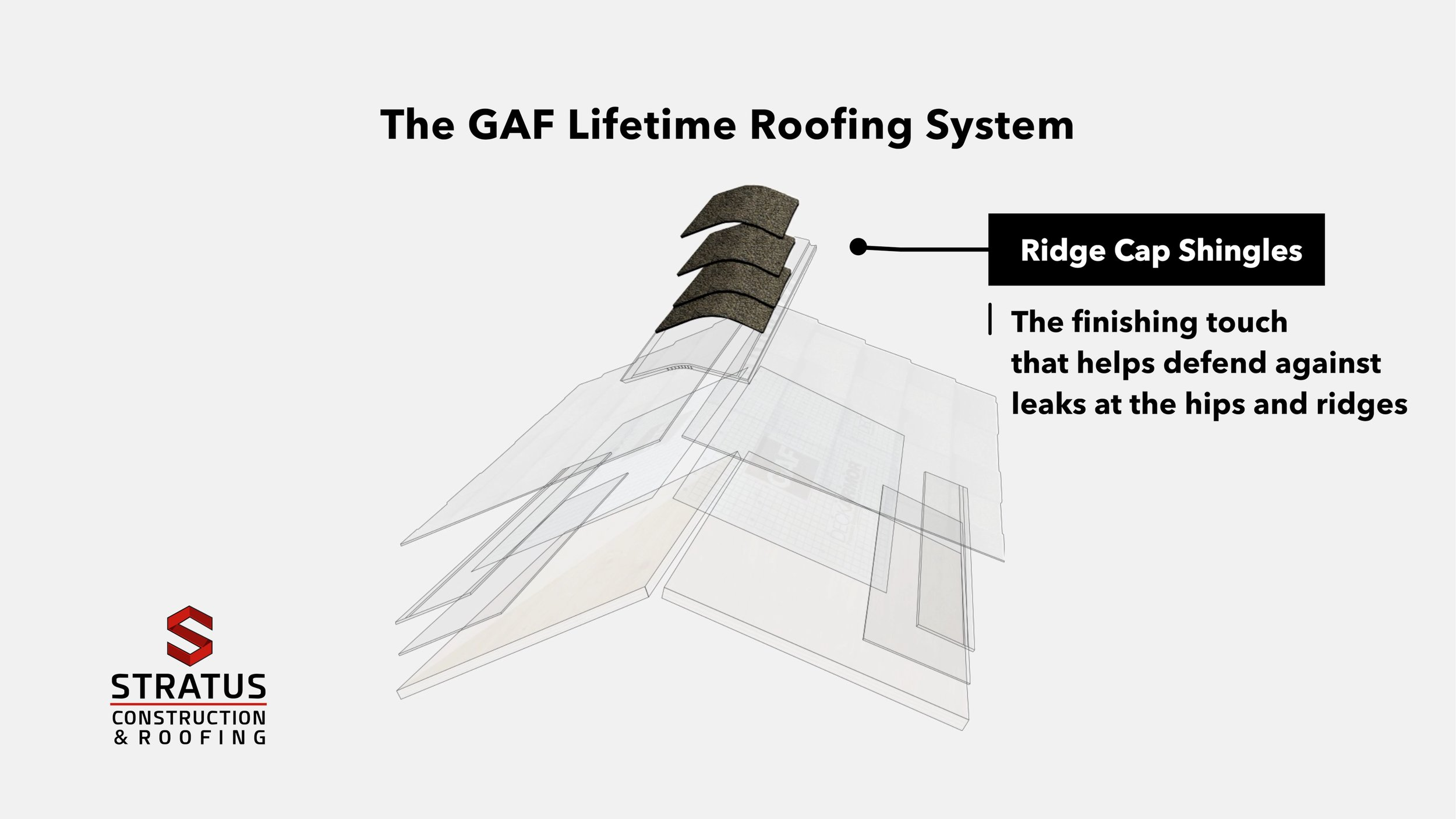 The GAF Lifetime Roofing System 01.jpg