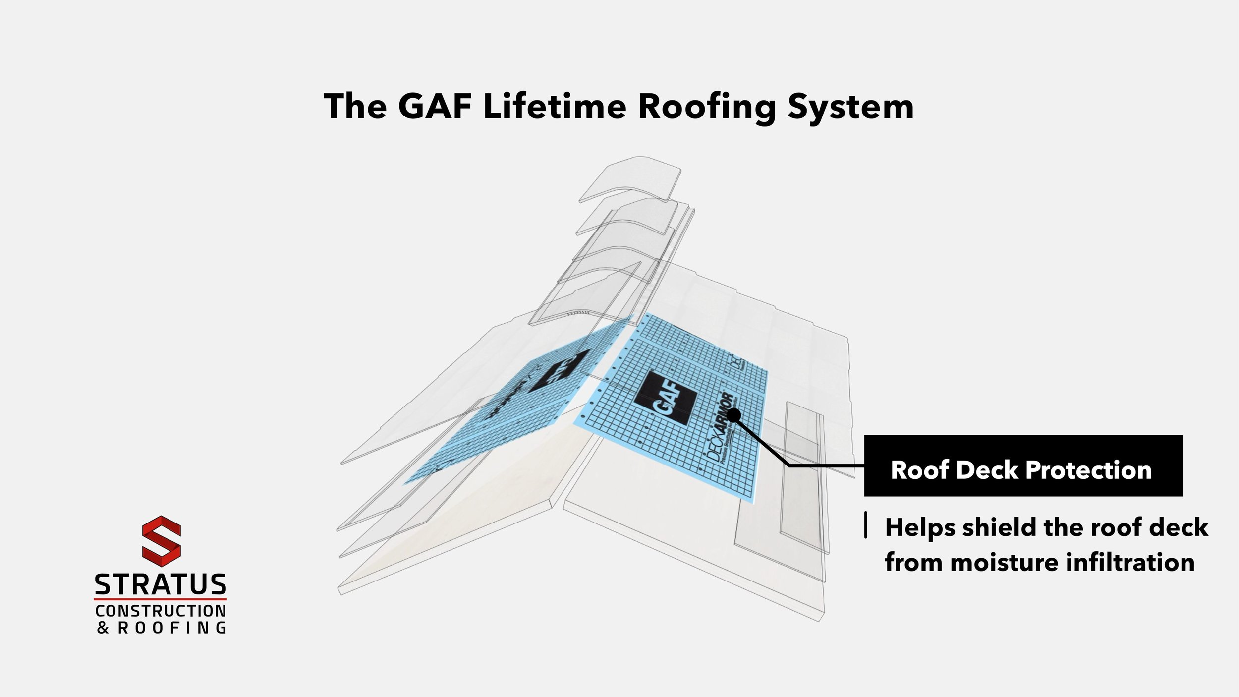 The GAF Lifetime Roofing System 05.jpg