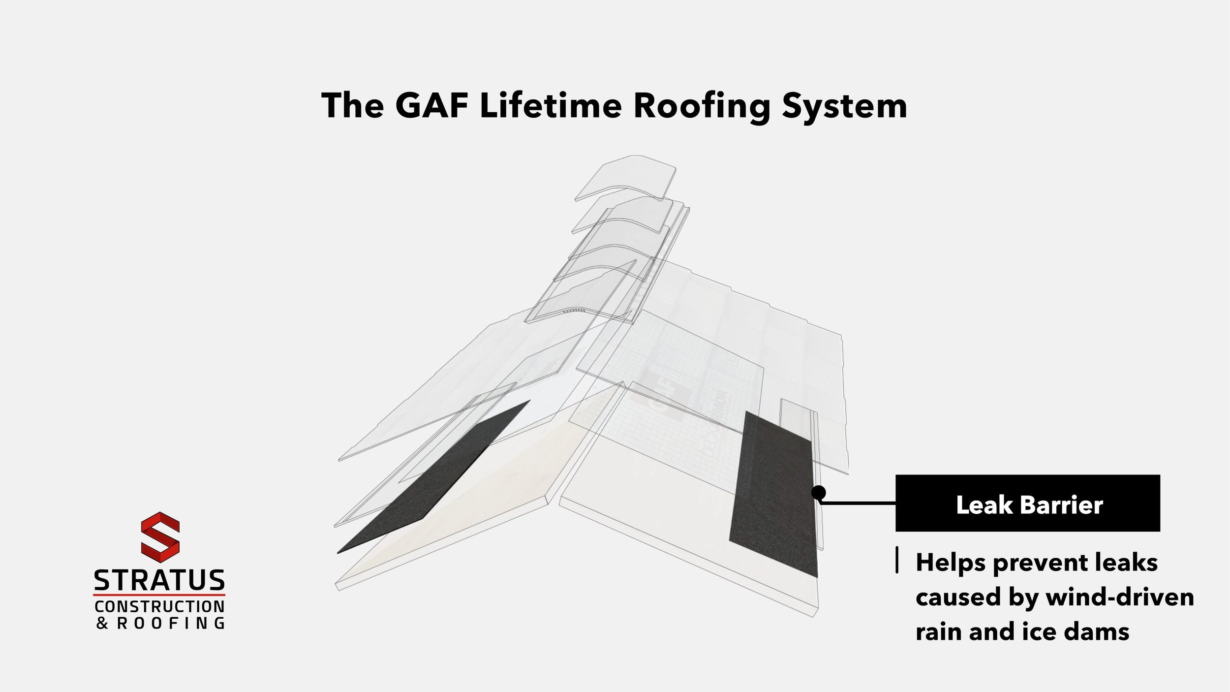 The GAF Lifetime Roofing System 06.jpg