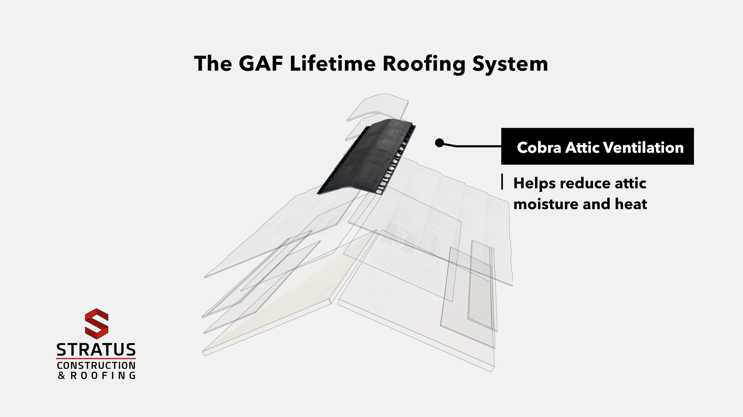 The GAF Lifetime Roofing System 003.jpg