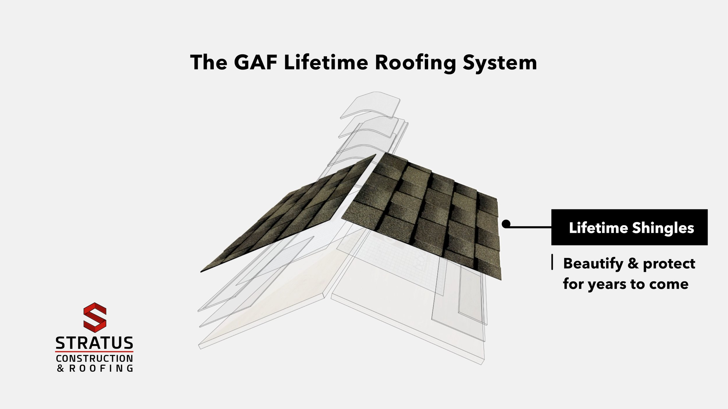 The GAF Lifetime Roofing System (GIF)x.jpg