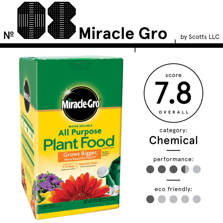 Image of Miracle-Gro brand chemical all-purpose fertilizer, listed as the 8th best fertilizer with a total score of 7.8.