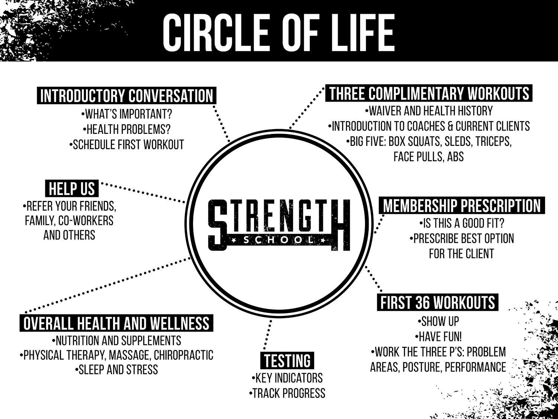 StrengthSchool_CircleOfLife.jpg