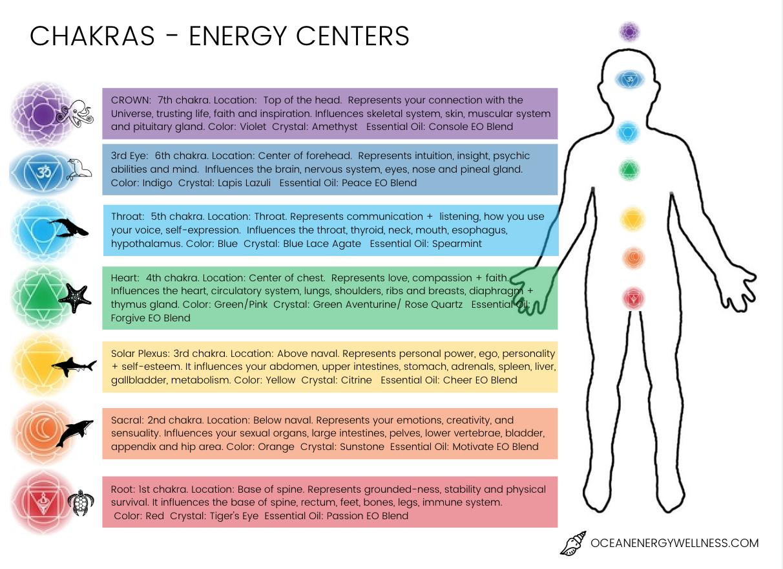 chakra energy chart.jpg