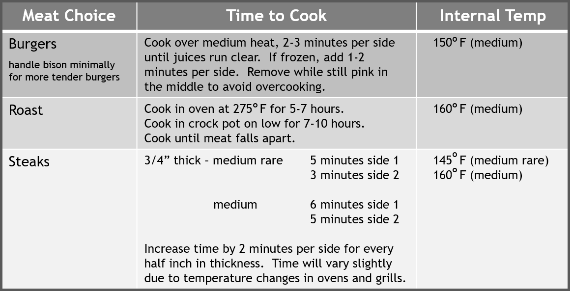 Bison Cooking Time & Temp Chart png.png
