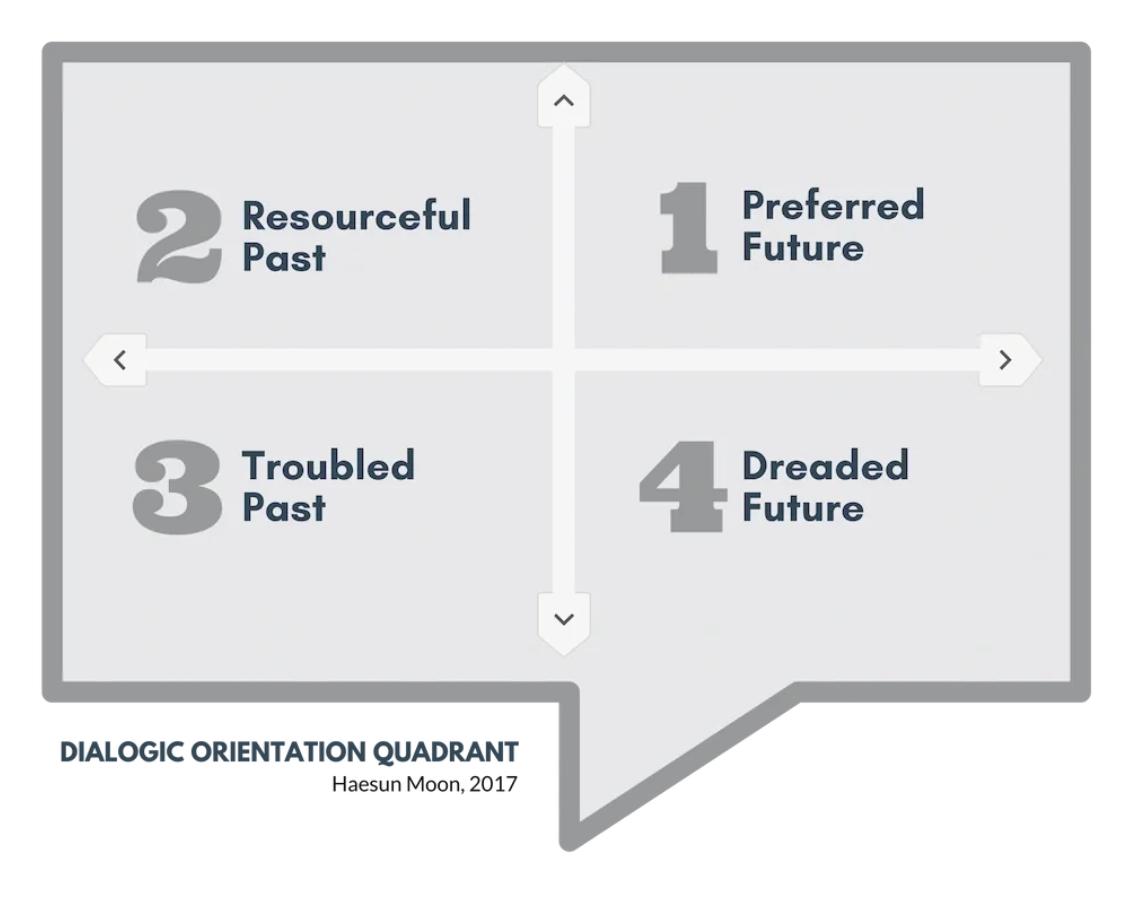 Dialogic Orientation Quadrant - Haesun Moon