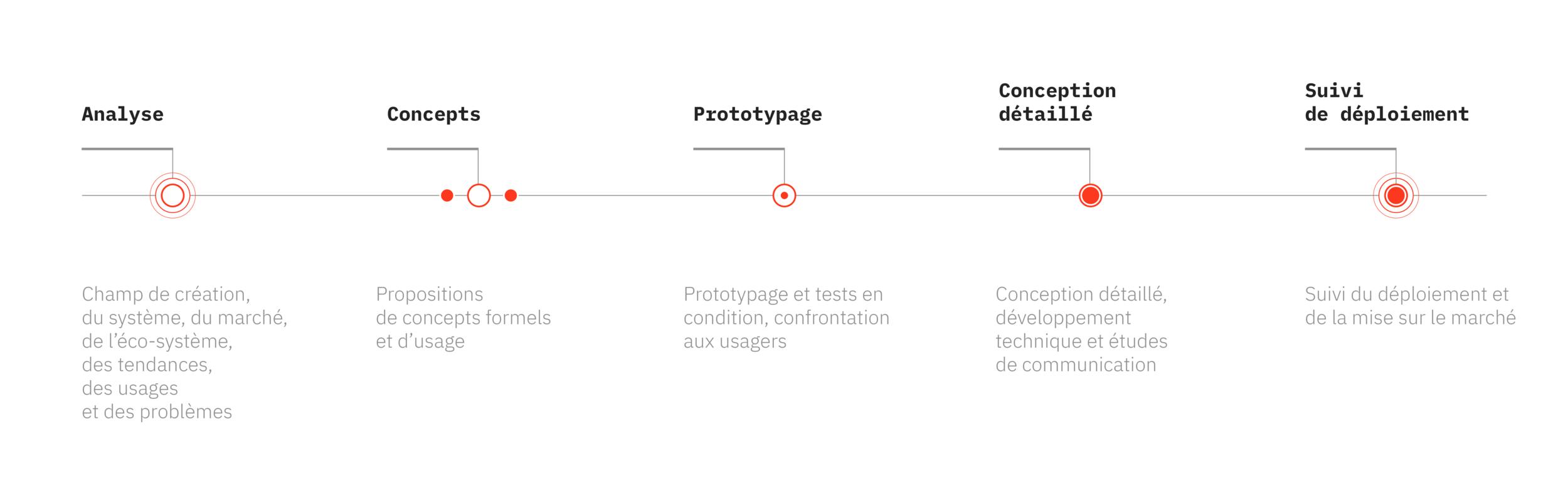 methologie_units_design_global_2019.png