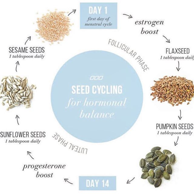 I've posted about this before but I wanted to share it again. I've been seed cycling consistently for about 4 months and I feel like it's really making a difference. Reposed from @plantifulwellness: . Seed Cycling involves rotating specific seeds (sesame, flax, pumpkin, sunflower) according to the phases of your menstrual cycle in order to shift hormones back into balance. When hormones are imbalanced various symptoms such as : heavy, painful, irregular periods, breast tenderness, constipation &/or diarrhea, excessive sweating, difficulty sleeping, dry skin/ rashes may occur.  ___  Day 1-14: There are two main phases to our cycle. The follicular phase begins day 1 of your menstrual flow and continues until about day 14 or when ovulation occurs. During this time estrogen is the most abundant and its role is to grow and mature the uterine lining. Eating 1-2 tbsp of flaxseeds and pumpkin seeds supports estrogen production and metabolism.  ___  Day 15-28: The second phase that begins after ovulation (~15th day) is called the luteal phase. This is when progesterone dominates and works to build the uterine lining and maintain it when pregnancy occurs. When pregnancy does not occur then progesterone falls leading back to our period. Eating 1-2 tbsp of sunflower and sesame seeds a day supports progesterone levels. ___  More research needs to be done, but an article from JCEM found that flax seeds lengthened the luteal phase, improved ovulation and aided in reducing PMS symptoms. Most sources say it may take 2-3 months to notice results, however you may notice a difference the first month. If you are experiencing any of the above symptoms this could be an easy and inexpensive way to improve overall hormone balance and well-being.  ___ Ladies! 💕 Who has tried seed cycling? Would love to hear your feedback/results 👇🏻
