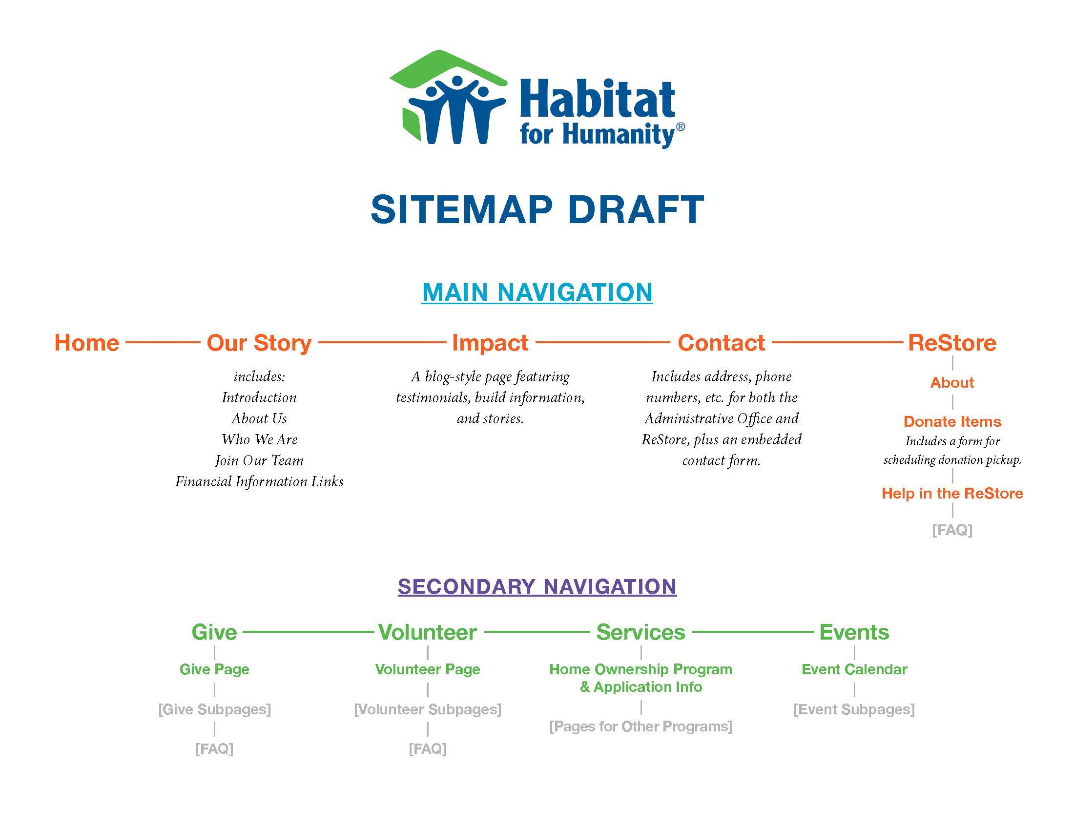 Habitat_Sitemap_v2.jpg