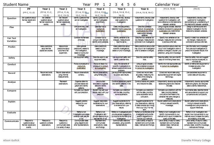 Student Inquiry Rubric