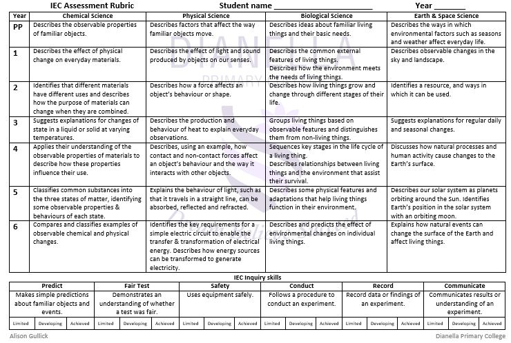 IEC Assessment Rubric