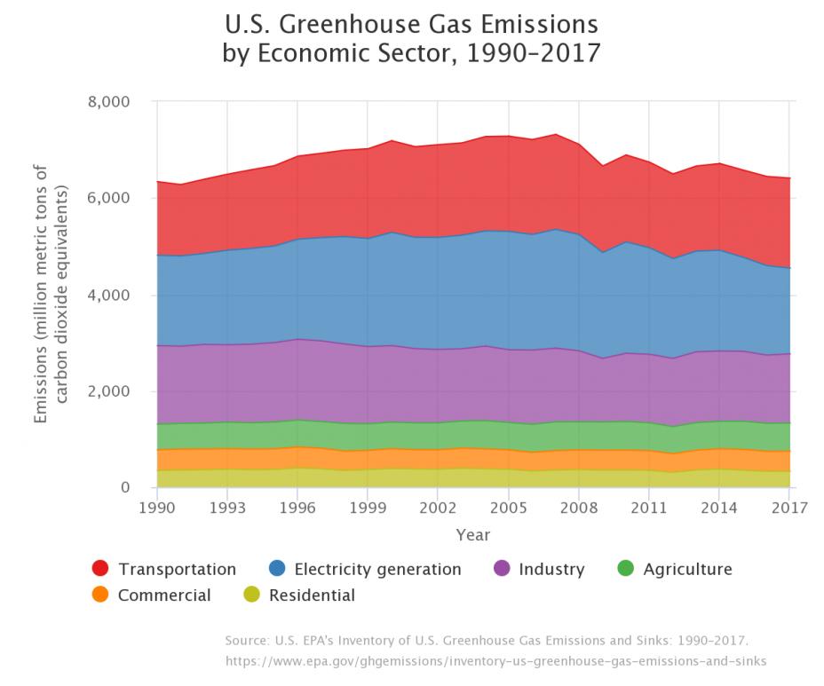 us-greenhouse-gas-emissions-economic-1990-2017.png