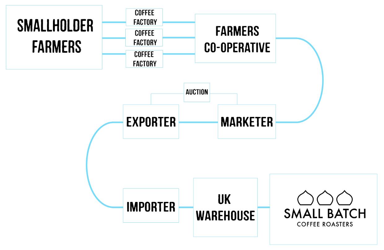 The Kenyan Coffee Supply Chain