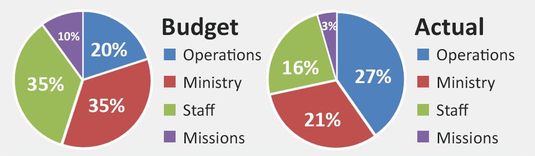 Budget Pie Charts.jpg