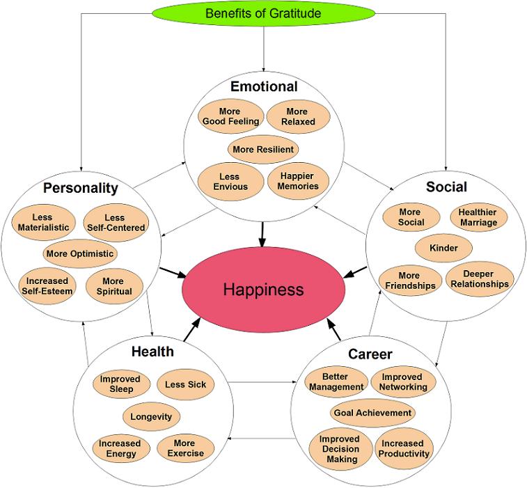 Gratitude-Diagram.png
