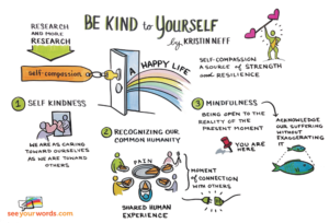 self-compassiongraphic-300x204.png