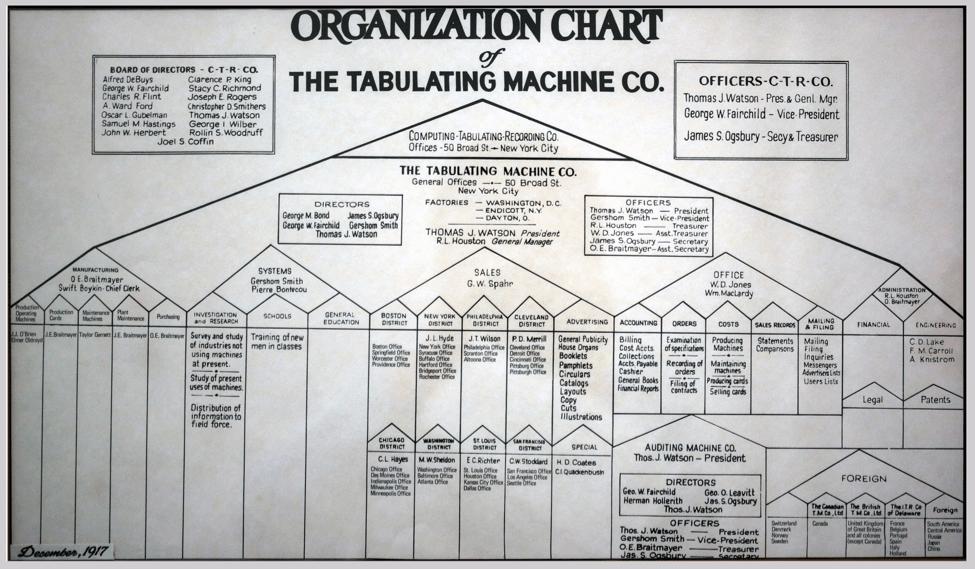 ibm org chart.png