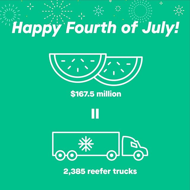 Americans spend $167.5 million on watermelons during #July4th. What kind of impact would that make on the trucking industry? The purchasing power of that number alone is enough to buy 2,385 brand new reefer trucks. #supplychain #trucking
