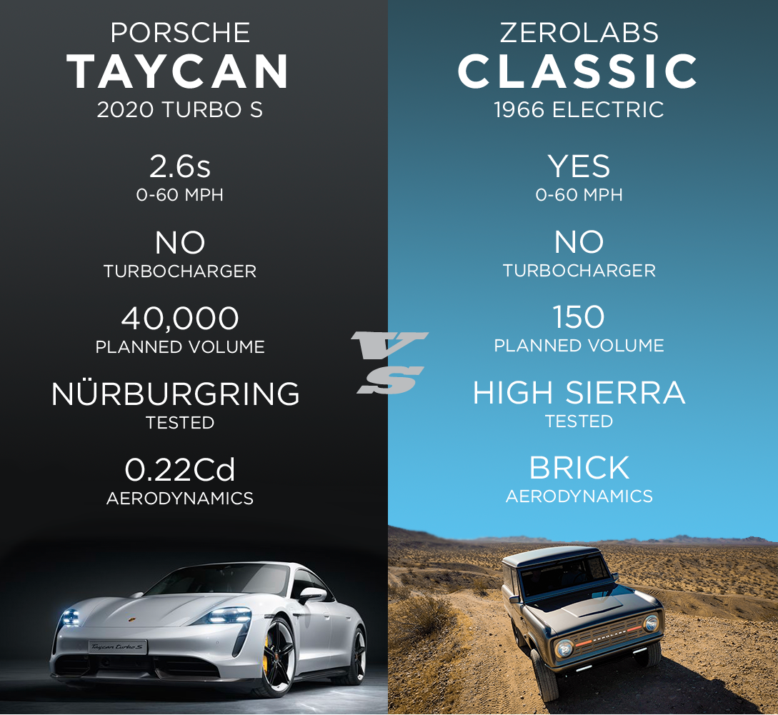 Zero Labs Classic is not a threat to the New Porsche Taycan.