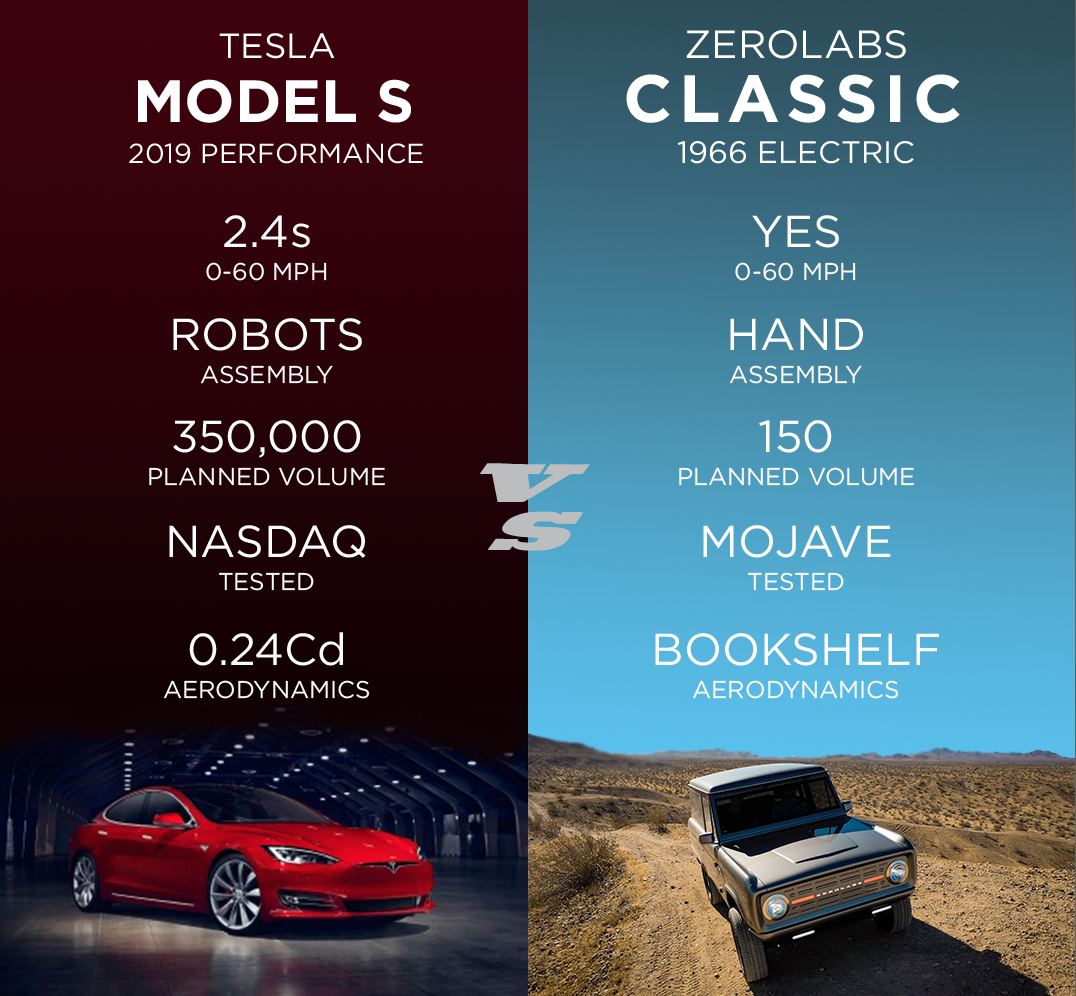 Zero Labs Classic is not a threat to the Tesla S.