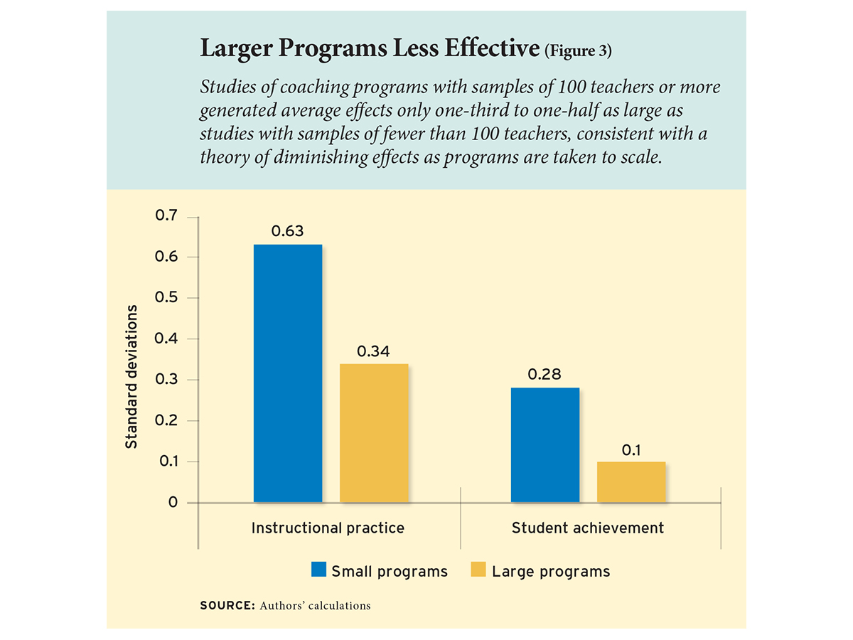 """Coaching Effectiveness at Scale - """"Looking at the size of coaching programs, we find that the average effectiveness of the coaching program declines as the number of teachers involved increases, suggesting the difficulty of successfully taking such programs to scale.""""- Education Next Study """"Taking Teacher Coaching To Scale"""""""
